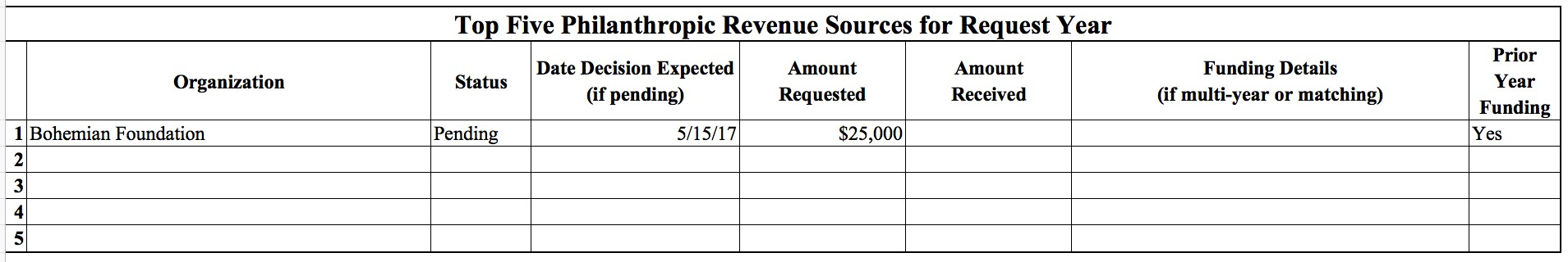 Revenue Source