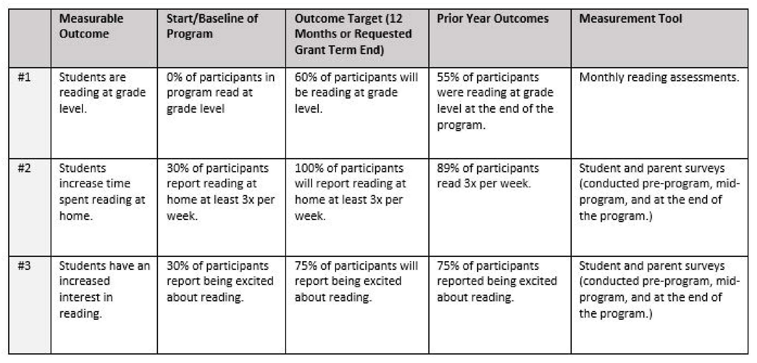 Outcomes Table Example